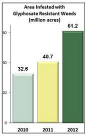 superweed chart2
