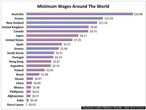 minimum wages world graph