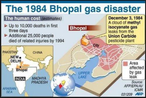 bhopal graphic