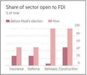 india fdi graph 15