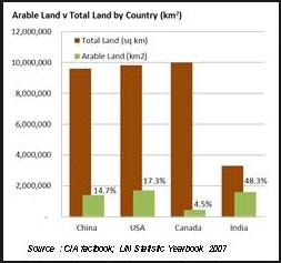 arable land india